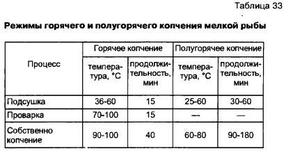 Сколько коптить рыбу горячего копчения в домашних