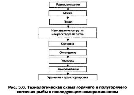 Методические указания по отбору проб пищевой продукции