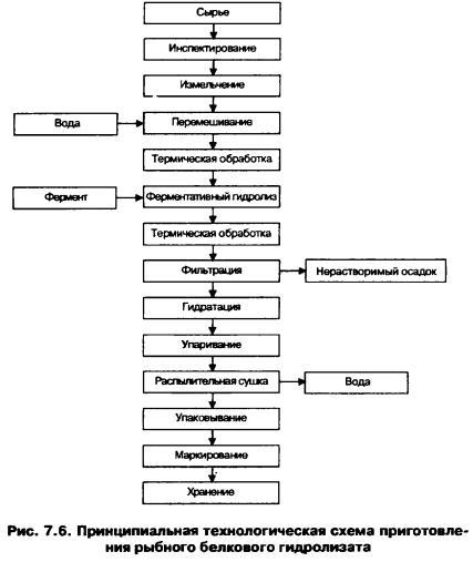 Процесс ферментативного