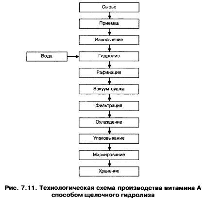 Технологическая схема производства технического жира Технологическая инструкция по производству сыра