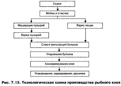 Технологическая схема производства технического жира Технологическая схема приготовления хлеба