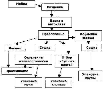 Значение производства рыбных